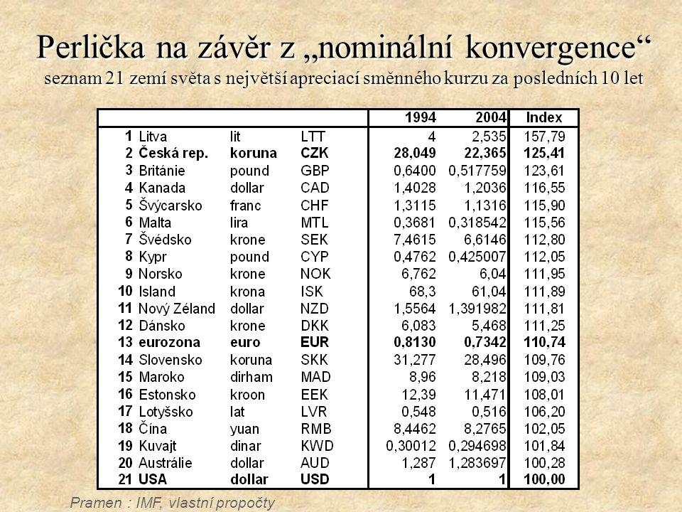 """Perlička na závěr z """"nominální konvergence"""" seznam 21 zemí světa s největší apreciací směnného kurzu za posledních 10 let Pramen : IMF, vlastní propoč"""