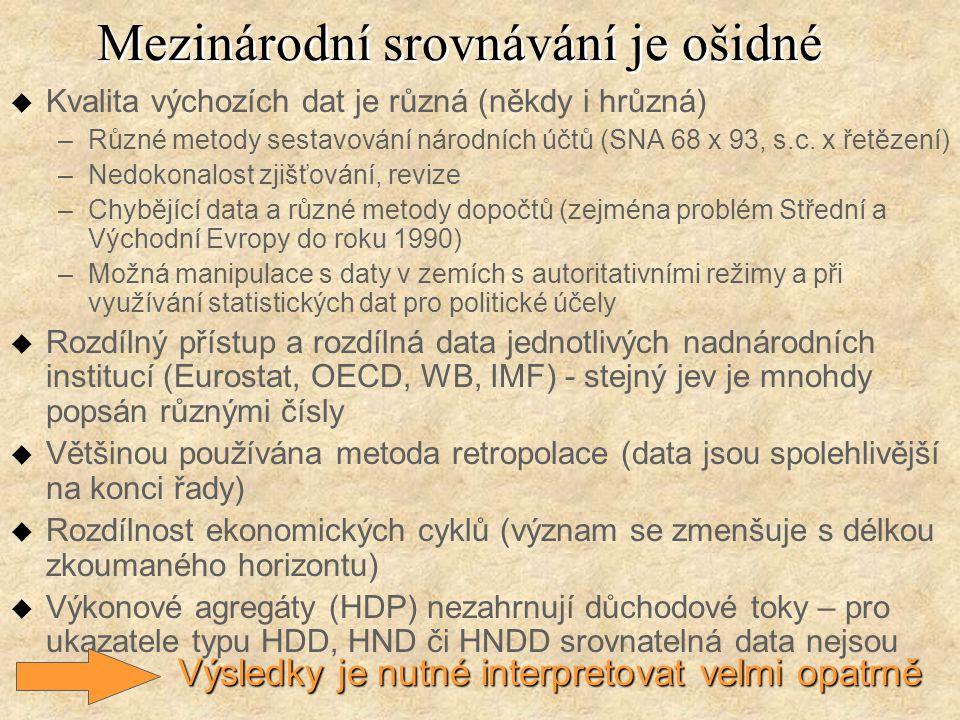Mezinárodní srovnávání je ošidné u Kvalita výchozích dat je různá (někdy i hrůzná) –Různé metody sestavování národních účtů (SNA 68 x 93, s.c. x řetěz