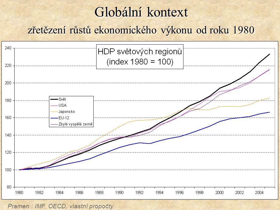 Globální kontext zřetězení růstů ekonomického výkonu od roku 1980 Pramen : IMF, OECD, vlastní propočty