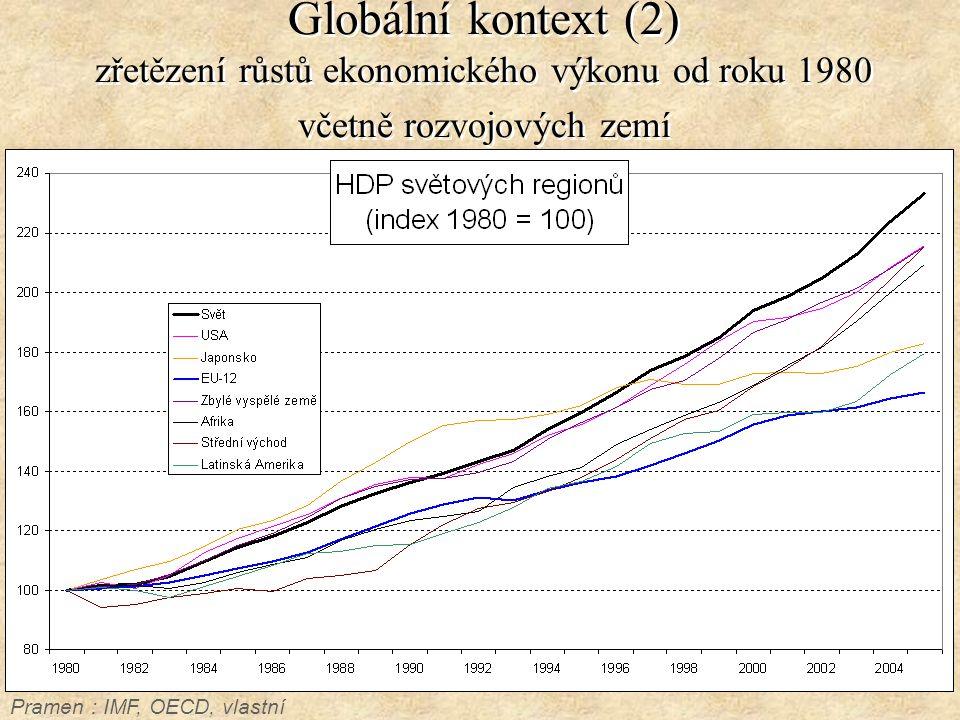 Globální kontext (2) zřetězení růstů ekonomického výkonu od roku 1980 včetně rozvojových zemí Pramen : IMF, OECD, vlastní propočty