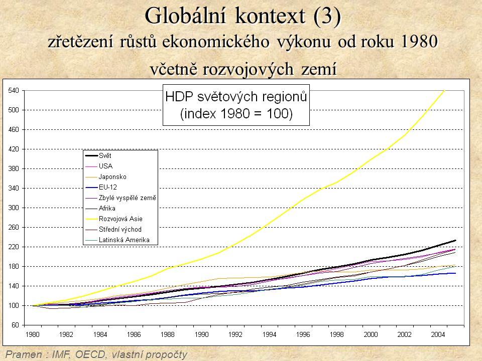 Globální kontext (4) vývoj populace je významným faktorem Pramen : IMF, WB, OECD, vlastní propočty