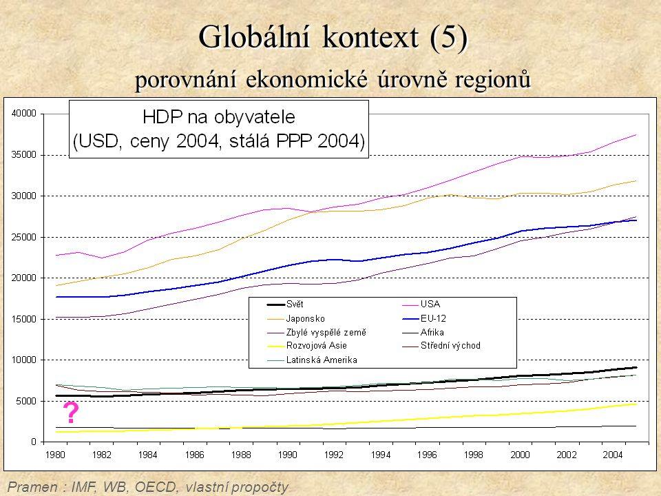 Globální kontext (5) porovnání ekonomické úrovně regionů Pramen : IMF, WB, OECD, vlastní propočty