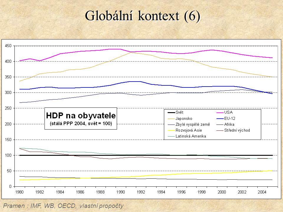 Globální kontext (6) Pramen : IMF, WB, OECD, vlastní propočty