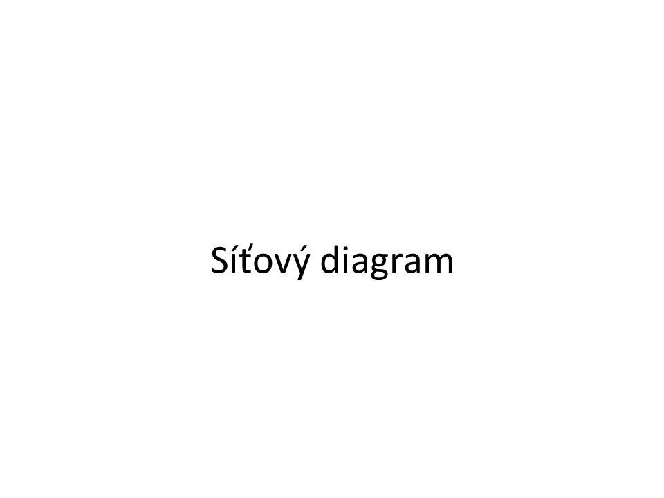 Síťový diagram
