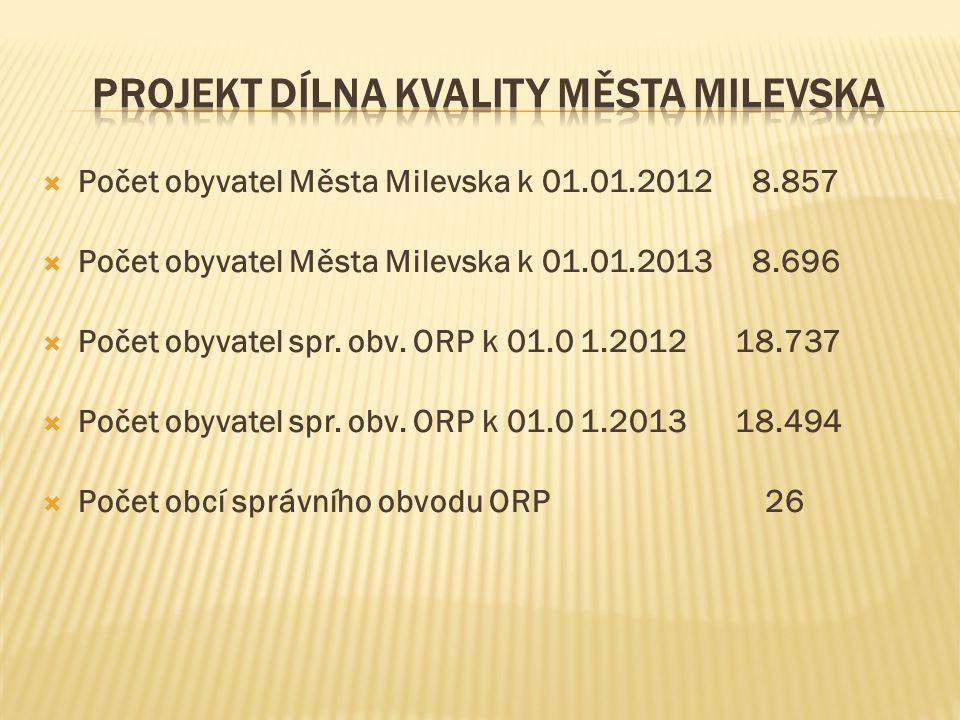  Počet obyvatel Města Milevska k 01.01.2012 8.857  Počet obyvatel Města Milevska k 01.01.2013 8.696  Počet obyvatel spr.