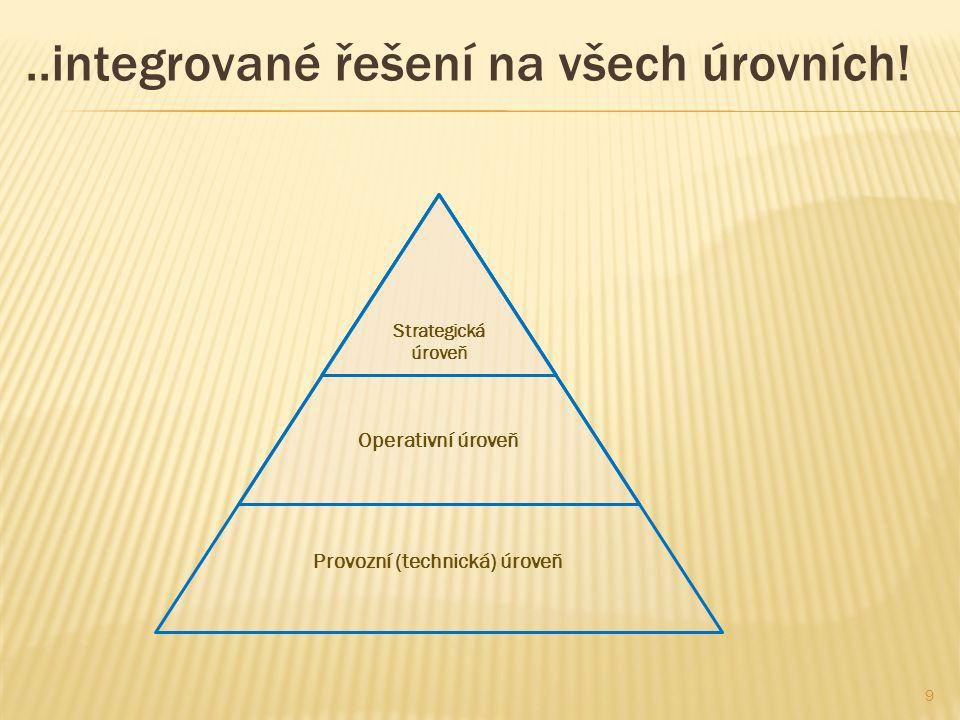 Provozní (technická) úroveň Operativní úroveň..integrované řešení na všech úrovních.