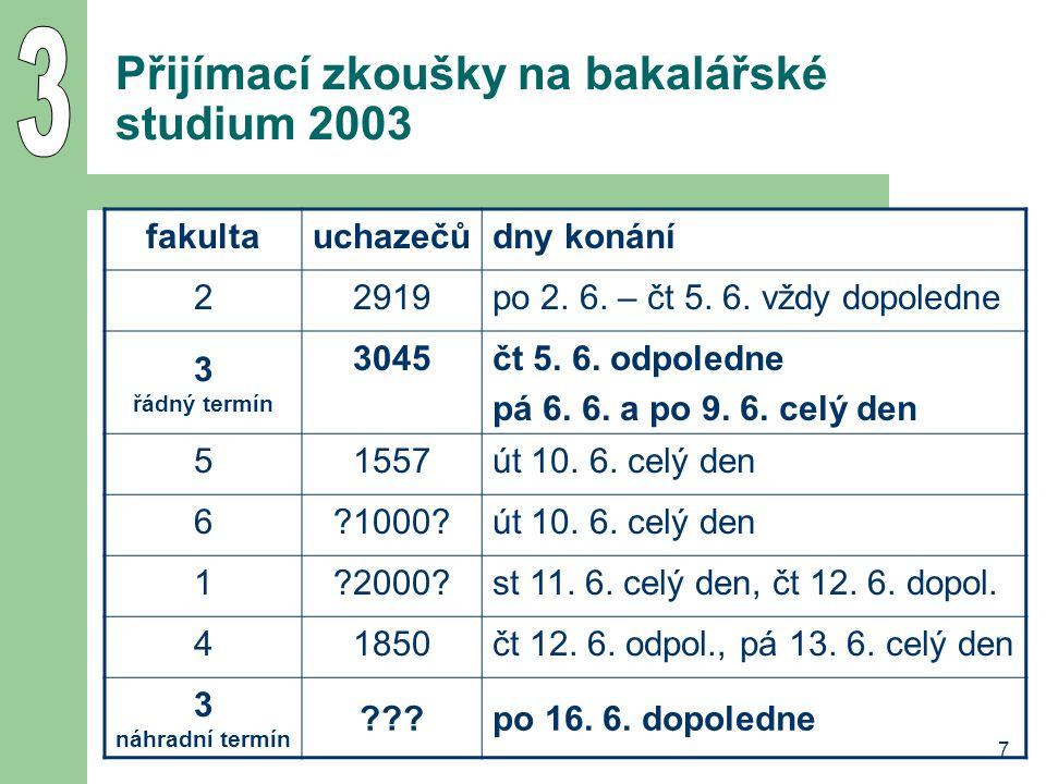 7 Přijímací zkoušky na bakalářské studium 2003 fakultauchazečůdny konání 22919po 2. 6. – čt 5. 6. vždy dopoledne 3 řádný termín 3045čt 5. 6. odpoledne