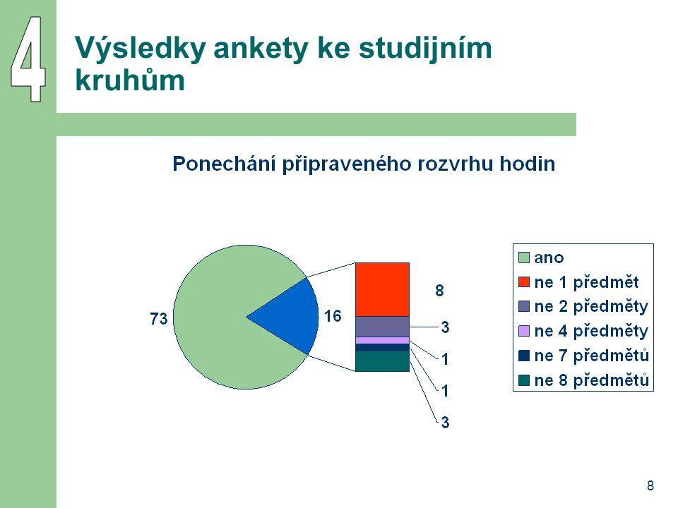 8 Výsledky ankety ke studijním kruhům