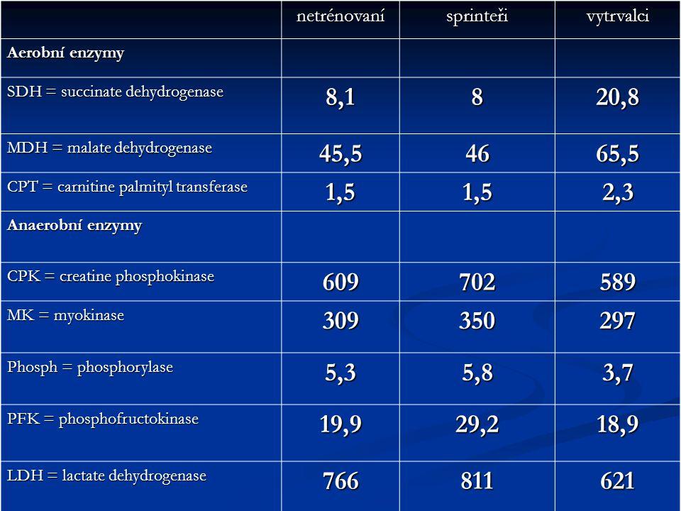 netrénovanísprinteřivytrvalci Aerobní enzymy SDH = succinate dehydrogenase 8,1820,8 MDH = malate dehydrogenase 45,54665,5 CPT = carnitine palmityl tra