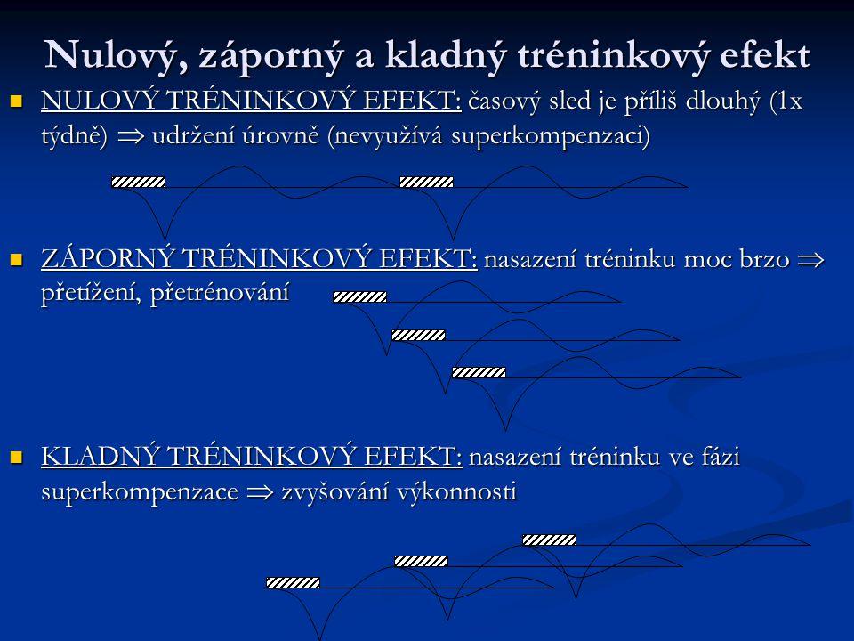 Nulový, záporný a kladný tréninkový efekt NULOVÝ TRÉNINKOVÝ EFEKT: časový sled je příliš dlouhý (1x týdně)  udržení úrovně (nevyužívá superkompenzaci