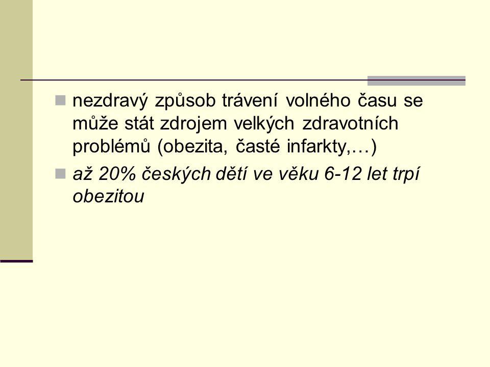 nezdravý způsob trávení volného času se může stát zdrojem velkých zdravotních problémů (obezita, časté infarkty,…) až 20% českých dětí ve věku 6-12 le