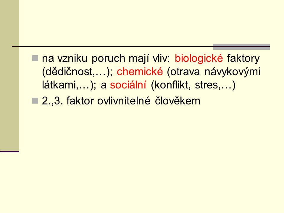 na vzniku poruch mají vliv: biologické faktory (dědičnost,…); chemické (otrava návykovými látkami,…); a sociální (konflikt, stres,…) 2.,3. faktor ovli