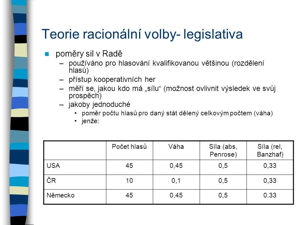 Teorie racionální volby- legislativa poměry sil v Radě –používáno pro hlasování kvalifikovanou většinou (rozdělení hlasů) –přístup kooperativních her