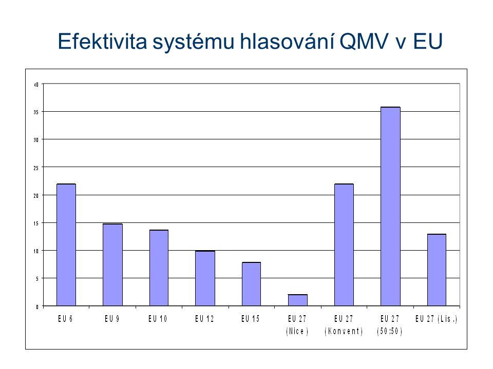Efektivita systému hlasování QMV v EU