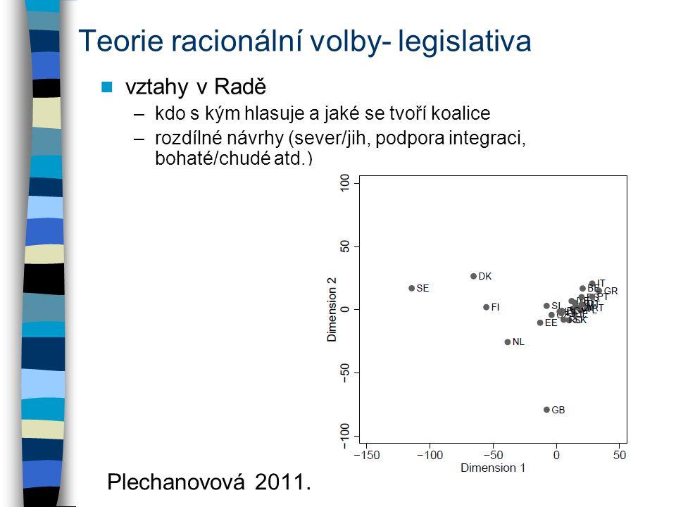 Teorie racionální volby- legislativa vztahy v Radě –kdo s kým hlasuje a jaké se tvoří koalice –rozdílné návrhy (sever/jih, podpora integraci, bohaté/c