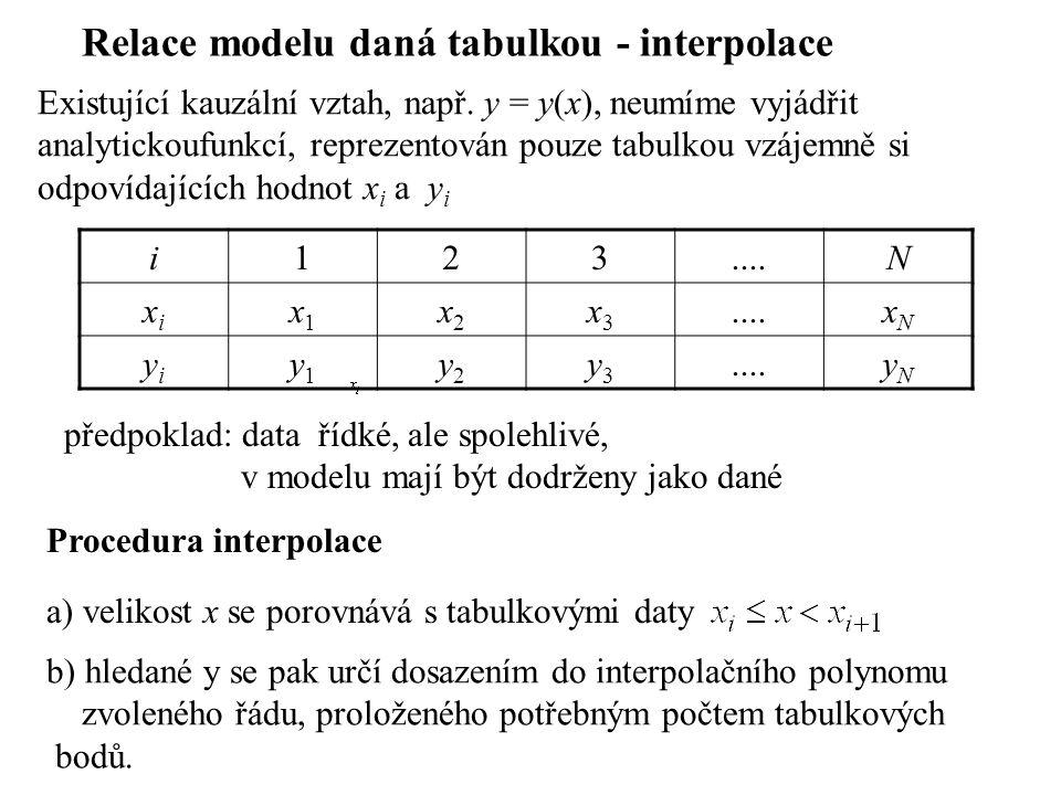 Relace modelu daná tabulkou - interpolace Existující kauzální vztah, např. y = y(x), neumíme vyjádřit analytickoufunkcí, reprezentován pouze tabulkou