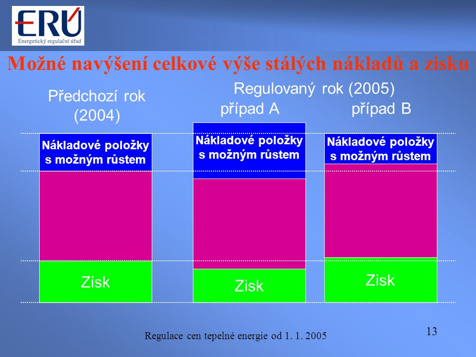 Regulace cen tepelné energie od 1. 1. 2005 13 Možné navýšení celkové výše stálých nákladů a zisku Předchozí rok (2004) Regulovaný rok (2005) Nákladové