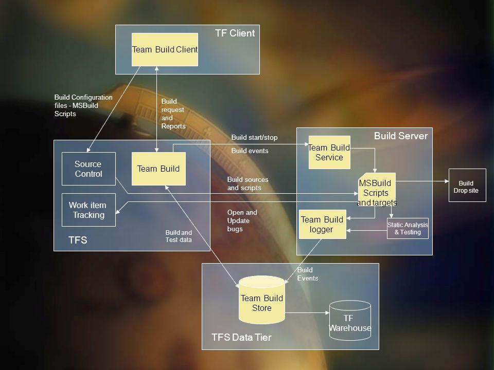 TF Client Team Build Client Team Build Store Build Server Source Control Build Configuration files - MSBuild Scripts MSBuild Scripts and targets Build
