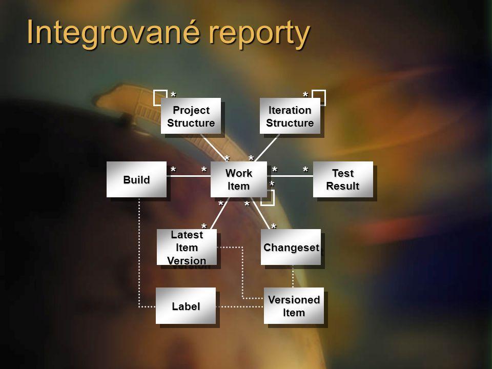 Integrované reporty * ******** * * * * ProjectStructureProjectStructureIterationStructureIterationStructure WorkItemWorkItem LabelLabelVersionedItemVe