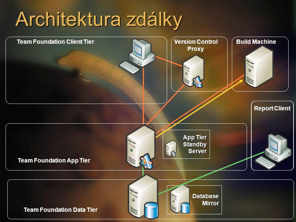 Architektura zdálky App Tier StandbyServer DatabaseMirror Team Foundation Data Tier Team Foundation App Tier Build MachineVersion Control Proxy Report