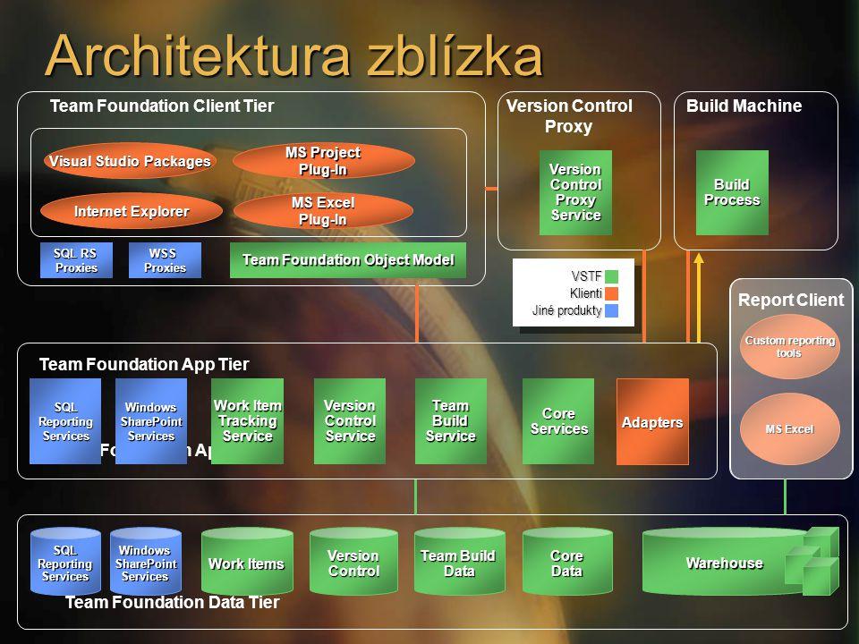 Architektura zblízka Custom reporting tools MS Excel Team Foundation Data Tier Team Foundation App Tier Version Control Proxy Report Client Team Found