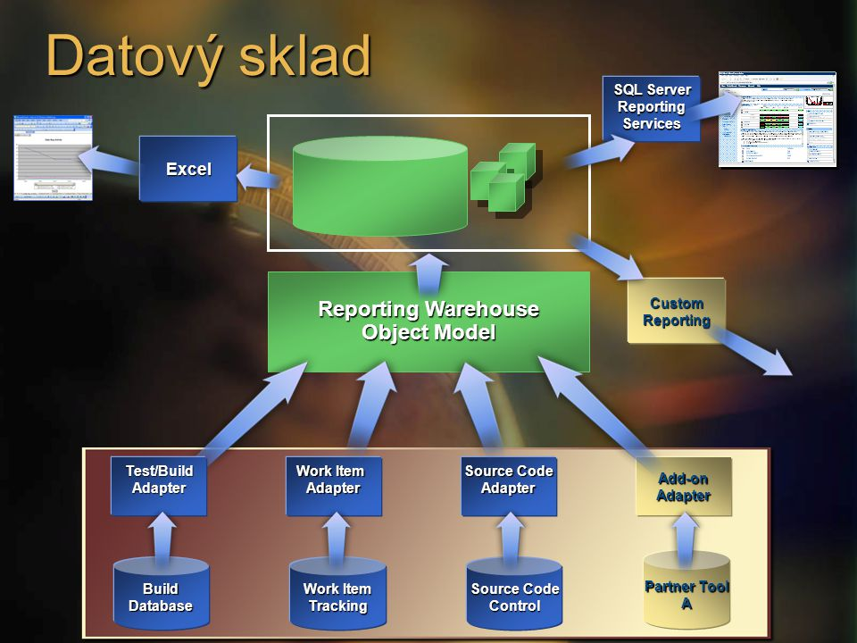 Datový sklad Work Item Tracking SQL Server ReportingServices Source Code Control Work Item Adapter Source Code Adapter Partner Tool A Add-onAdapter Re