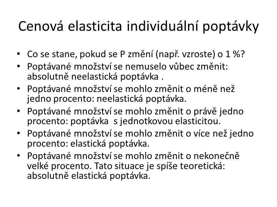 Cenová elasticita individuální poptávky Co se stane, pokud se P změní (např. vzroste) o 1 %? Poptávané množství se nemuselo vůbec změnit: absolutně ne