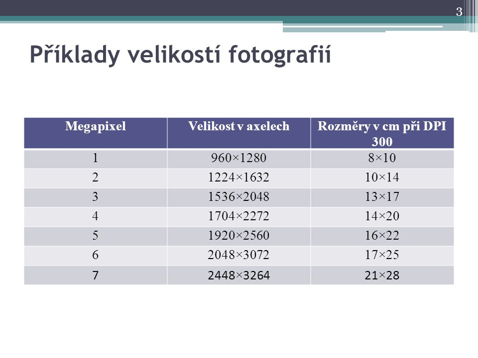 DPI Zkratka z anglických slov dots per inch: ▫udává počet obrazových bodů (pixelů), které se vejdou na jeden palec (inch), ▫1 palec = 2,54 cm, ▫někdy se také užívá zkratka PPI – pixels per inch, Jaká bude velikosti fotografie v cm focená 1Mpx fotoaparátem při DPI 300, které je standardem v polygrafii.