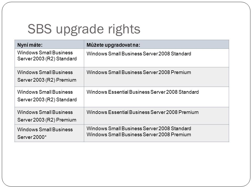 SBS upgrade rights Nyní máte:Můžete upgradovat na: Windows Small Business Server 2003 (R2) Standard Windows Small Business Server 2008 Standard Windows Small Business Server 2003 (R2) Premium Windows Small Business Server 2008 Premium Windows Small Business Server 2003 (R2) Standard Windows Essential Business Server 2008 Standard Windows Small Business Server 2003 (R2) Premium Windows Essential Business Server 2008 Premium Windows Small Business Server 2000* Windows Small Business Server 2008 Standard Windows Small Business Server 2008 Premium * Dostupné na přelomu roku