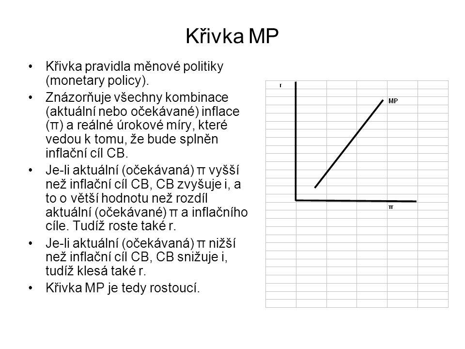 Křivka MP Křivka pravidla měnové politiky (monetary policy). Znázorňuje všechny kombinace (aktuální nebo očekávané) inflace (π) a reálné úrokové míry,