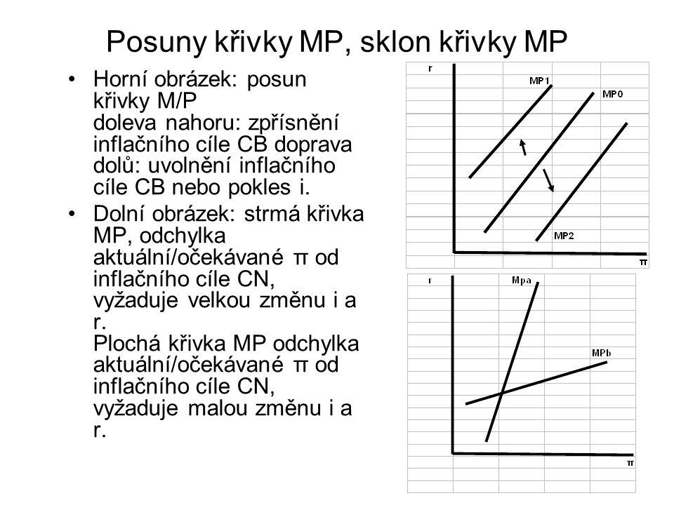 Posuny křivky MP, sklon křivky MP Horní obrázek: posun křivky M/P doleva nahoru: zpřísnění inflačního cíle CB doprava dolů: uvolnění inflačního cíle C