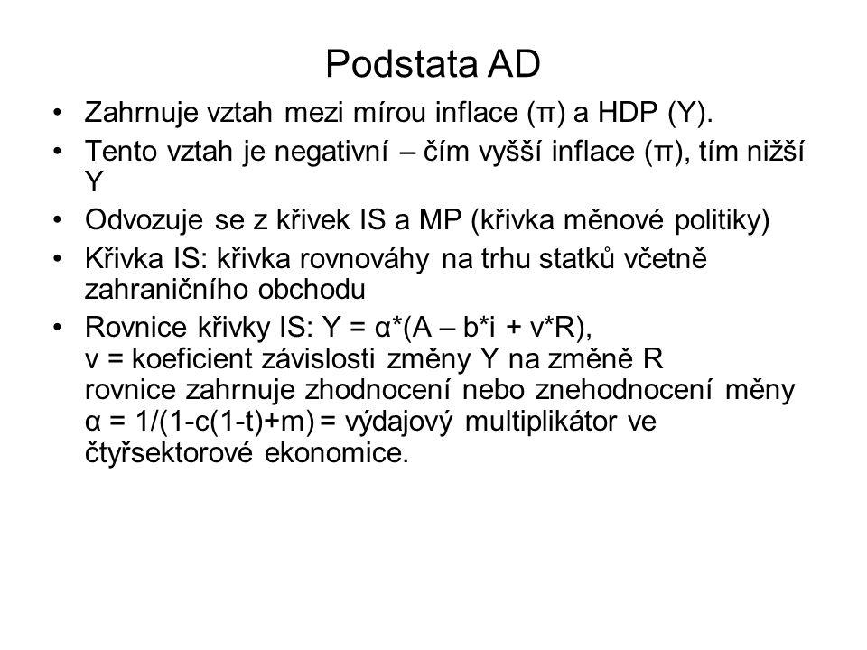 Podstata AD Zahrnuje vztah mezi mírou inflace (π) a HDP (Y). Tento vztah je negativní – čím vyšší inflace (π), tím nižší Y Odvozuje se z křivek IS a M