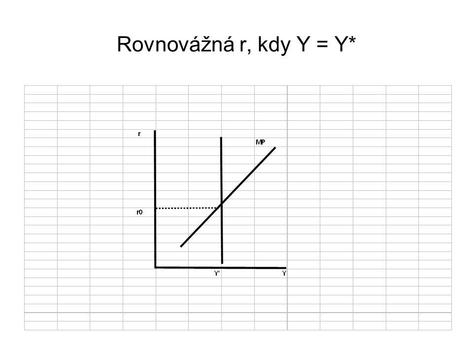Rovnovážná r, kdy Y = Y*