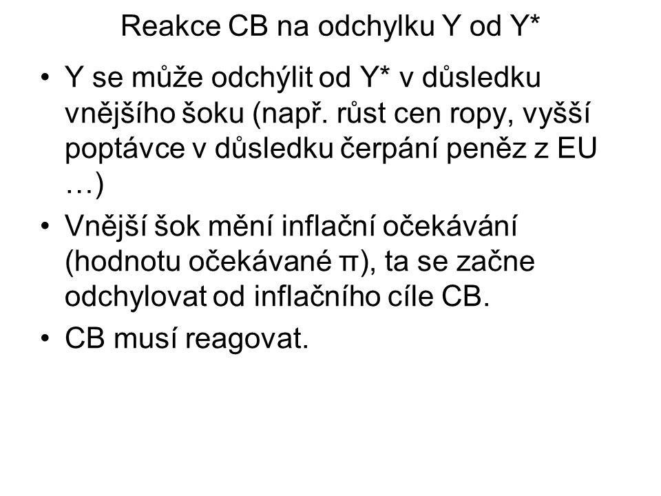 Reakce CB na odchylku Y od Y* Y se může odchýlit od Y* v důsledku vnějšího šoku (např. růst cen ropy, vyšší poptávce v důsledku čerpání peněz z EU …)
