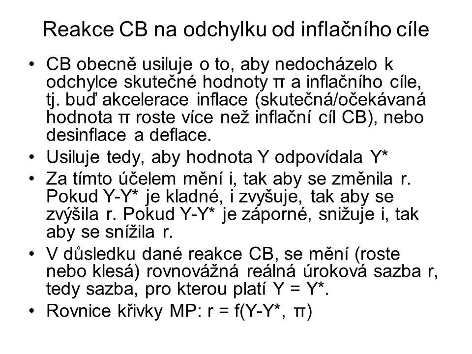 Reakce CB na odchylku od inflačního cíle CB obecně usiluje o to, aby nedocházelo k odchylce skutečné hodnoty π a inflačního cíle, tj. buď akcelerace i