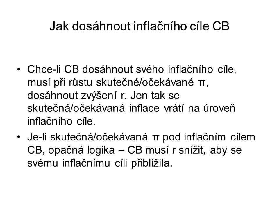 Jak dosáhnout inflačního cíle CB Chce-li CB dosáhnout svého inflačního cíle, musí při růstu skutečné/očekávané π, dosáhnout zvýšení r. Jen tak se skut