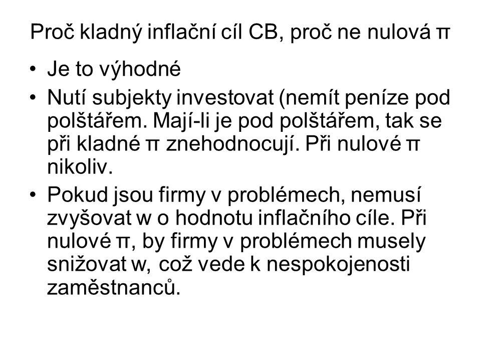 Proč kladný inflační cíl CB, proč ne nulová π Je to výhodné Nutí subjekty investovat (nemít peníze pod polštářem. Mají-li je pod polštářem, tak se při