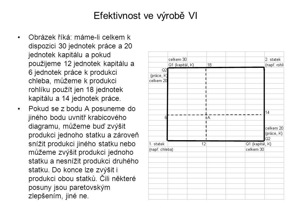Efektivnost ve výrobě VI Obrázek říká: máme-li celkem k dispozici 30 jednotek práce a 20 jednotek kapitálu a pokud použijeme 12 jednotek kapitálu a 6