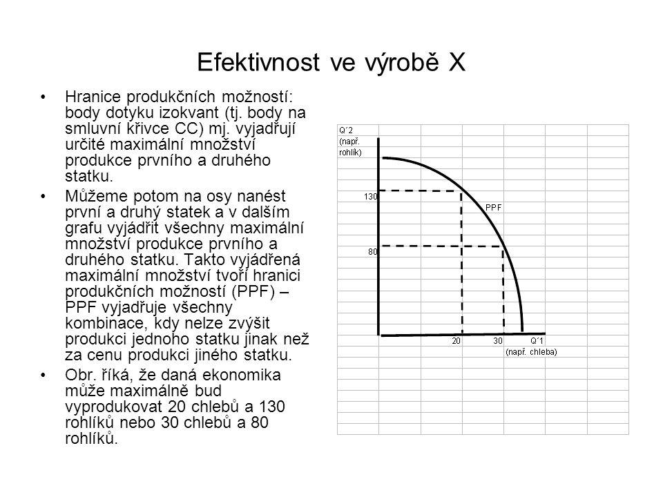 Efektivnost ve výrobě X Hranice produkčních možností: body dotyku izokvant (tj. body na smluvní křivce CC) mj. vyjadřují určité maximální množství pro