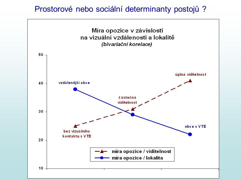 Prostorové nebo sociální determinanty postojů ?