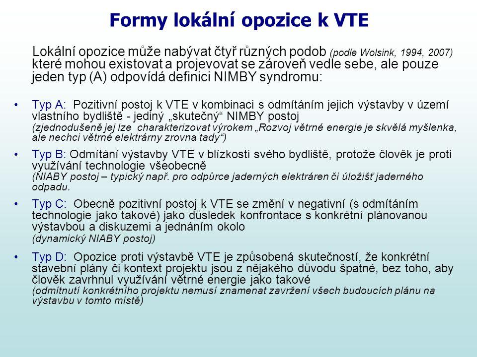 Formy lokální opozice k VTE Lokální opozice může nabývat čtyř různých podob (podle Wolsink, 1994, 2007) které mohou existovat a projevovat se zároveň