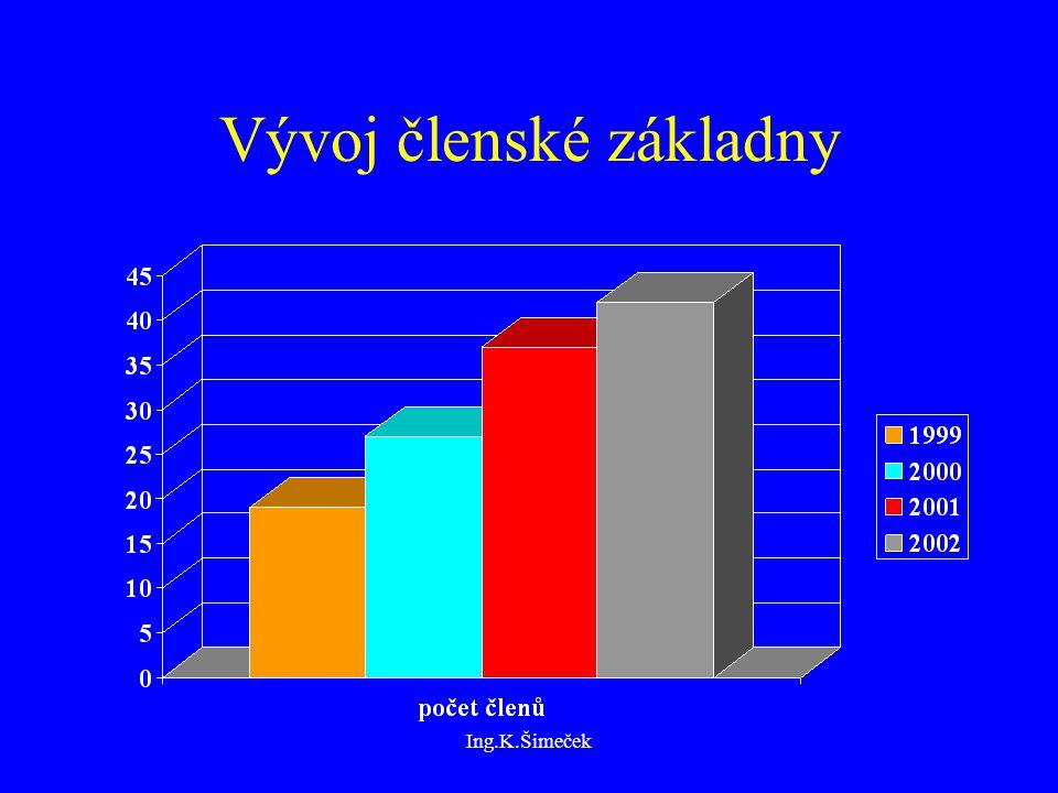 Ing.K.Šimeček Vývoj členské základny