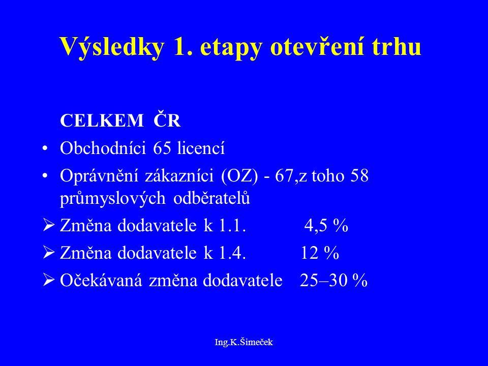 Ing.K.Šimeček Výsledky 1.