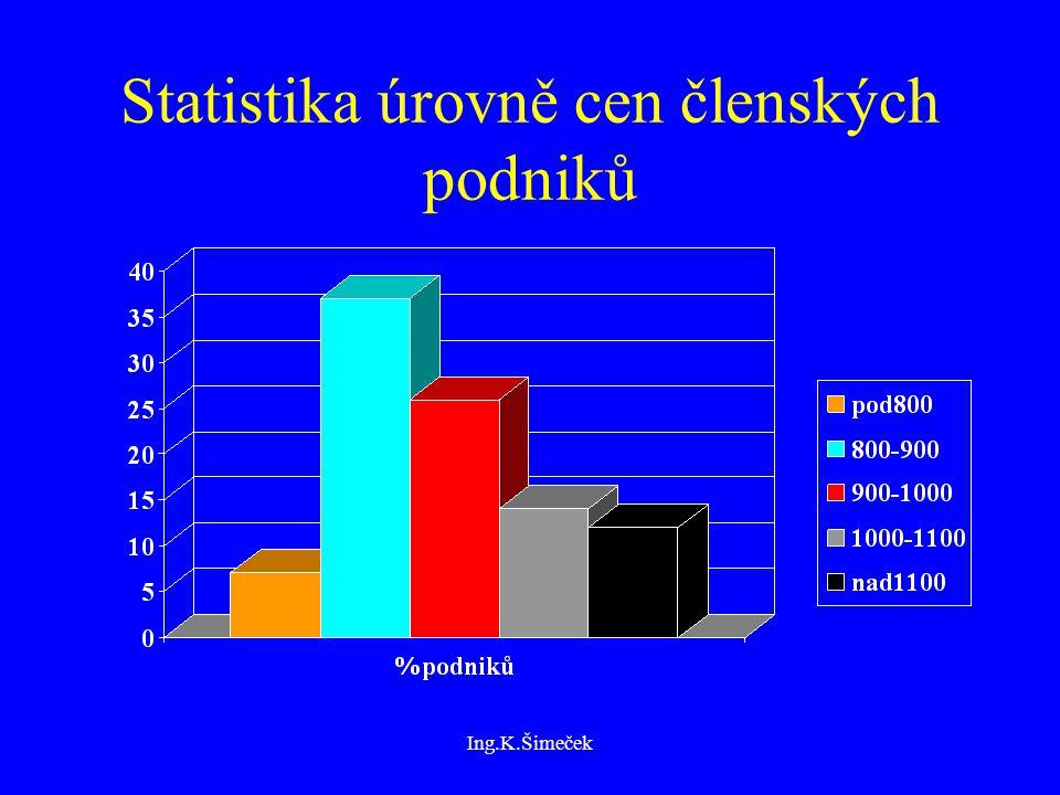 Ing.K.Šimeček Statistika úrovně cen členských podniků