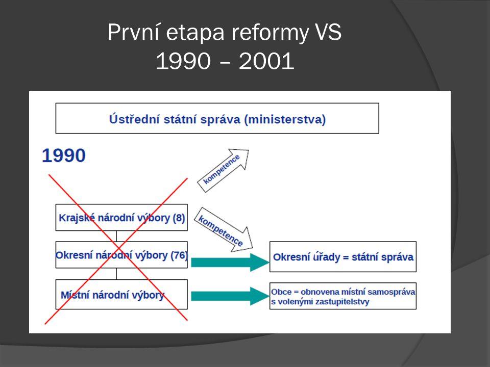 První etapa reformy VS 1990 – 2001