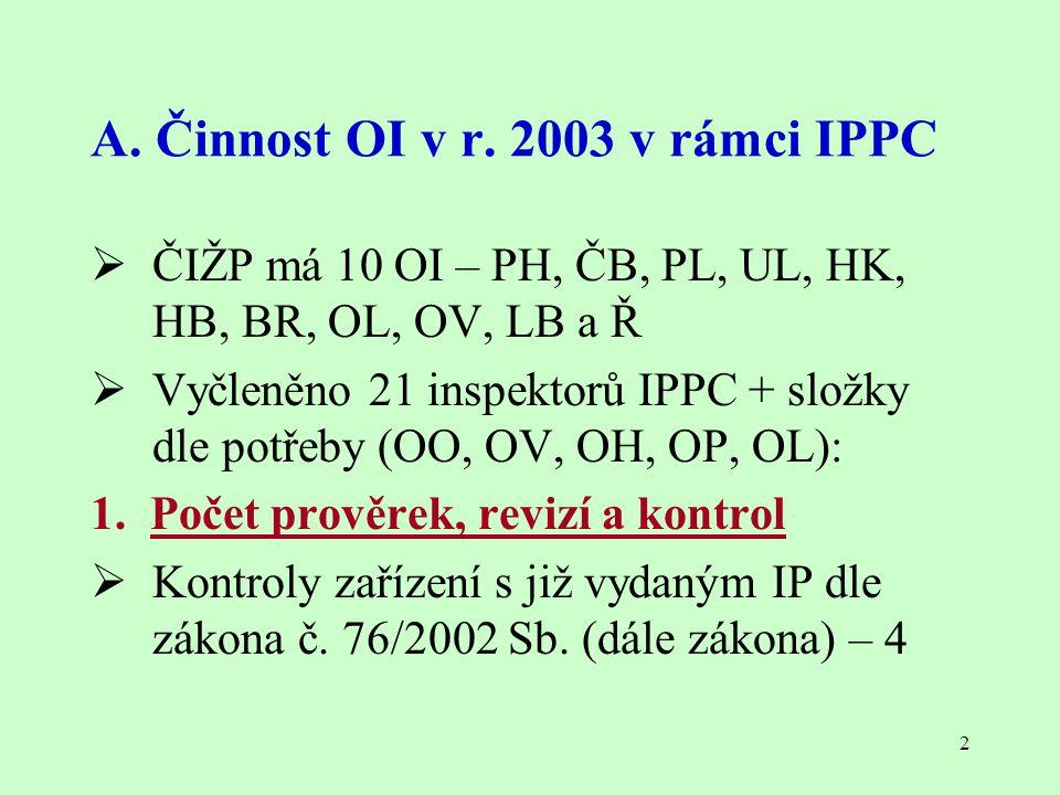 2 A. Činnost OI v r. 2003 v rámci IPPC  ČIŽP má 10 OI – PH, ČB, PL, UL, HK, HB, BR, OL, OV, LB a Ř  Vyčleněno 21 inspektorů IPPC + složky dle potřeb