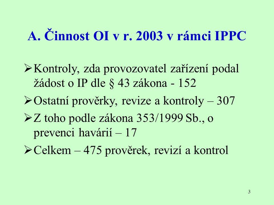 3 A. Činnost OI v r. 2003 v rámci IPPC  Kontroly, zda provozovatel zařízení podal žádost o IP dle § 43 zákona - 152  Ostatní prověrky, revize a kont