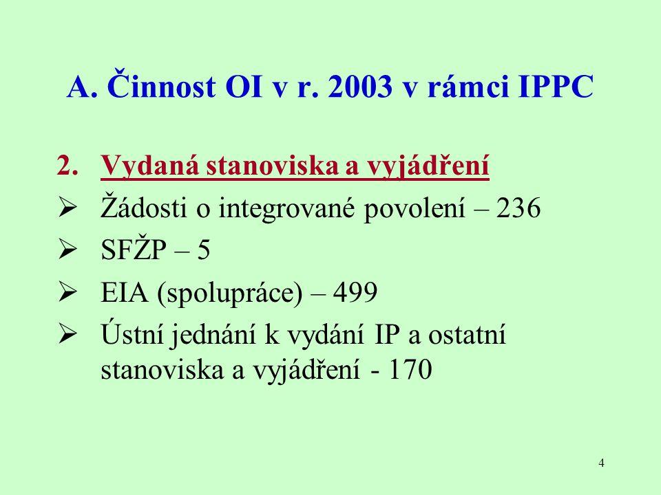 4 A. Činnost OI v r. 2003 v rámci IPPC 2. Vydaná stanoviska a vyjádření  Žádosti o integrované povolení – 236  SFŽP – 5  EIA (spolupráce) – 499  Ú