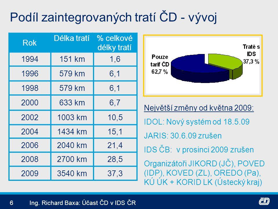 6Ing. Richard Baxa: Účast ČD v IDS ČR Podíl zaintegrovaných tratí ČD - vývoj Rok Délka tratí% celkové délky tratí 1994151 km1,6 1996579 km6,1 1998579