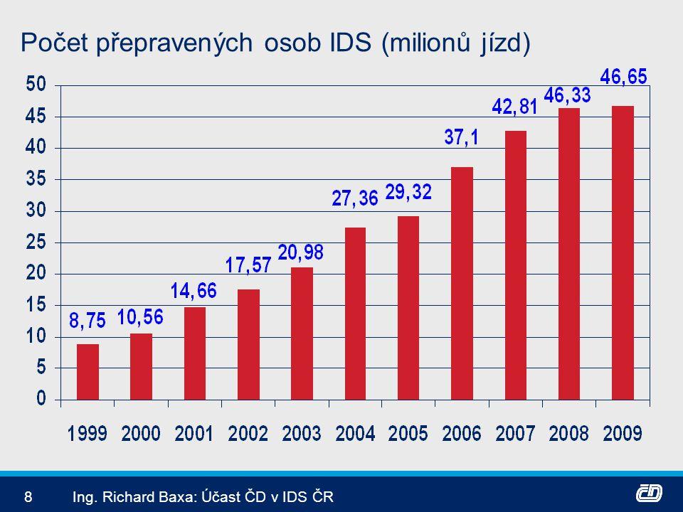 9Ing. Richard Baxa: Účast ČD v IDS ČR Počet přepravených osob celkem ČD (milionů)